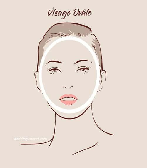 forme de visage ovale