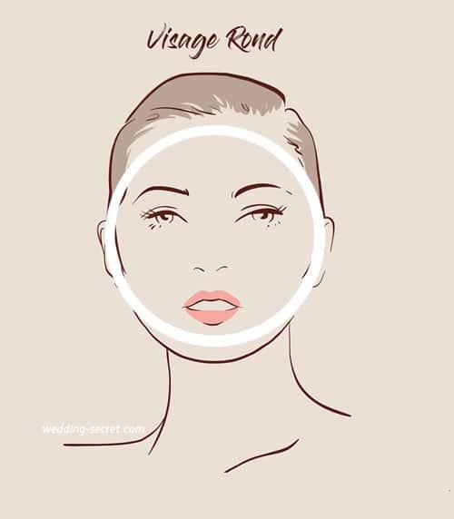 Coiffure Courte 2019 Visage Rond | Coiffures Cheveux Longs